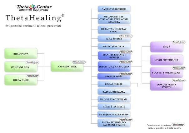 theta-healing-shema